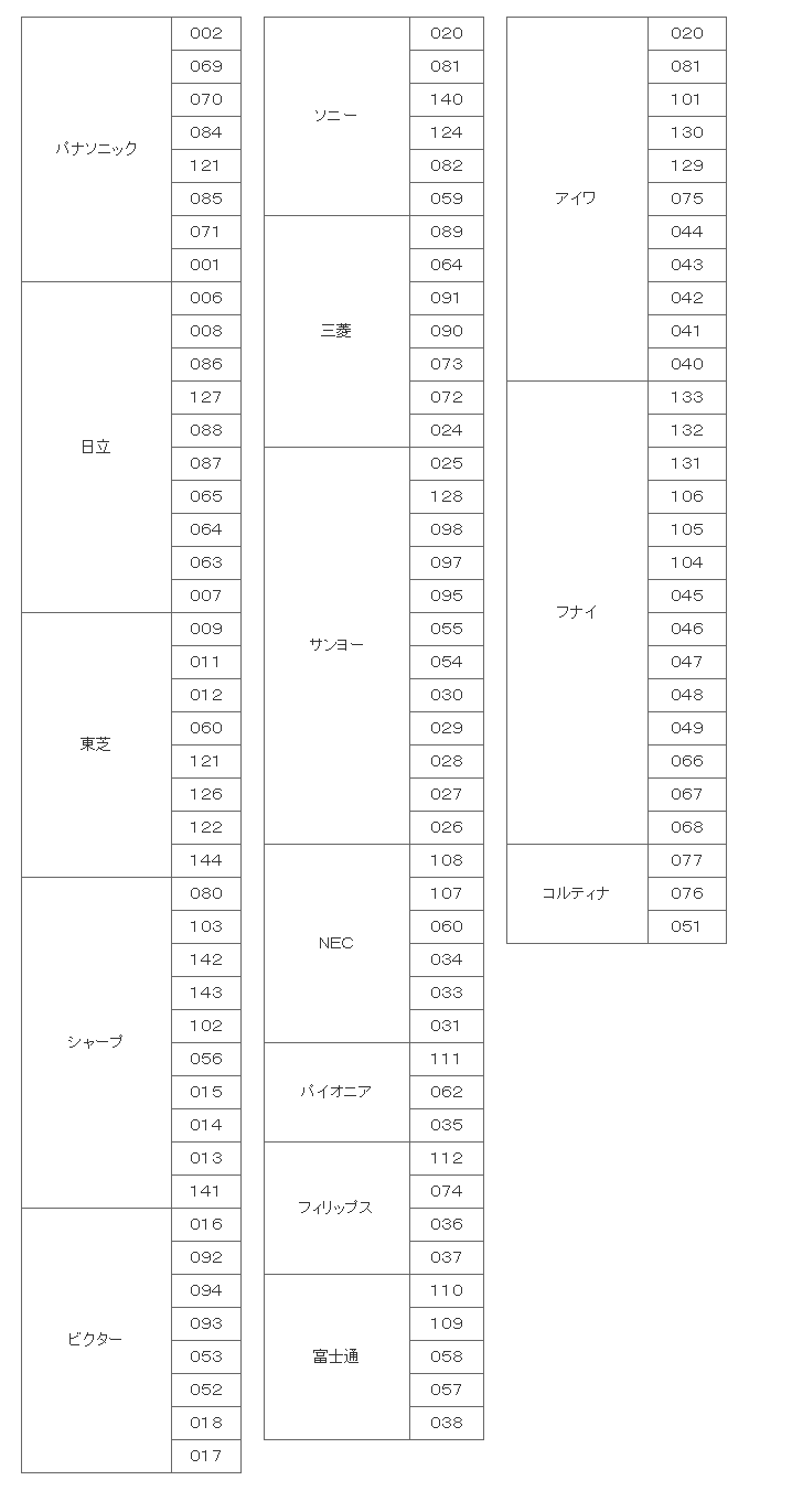 HUMAX製STBリモコンテレビメーカー設定
